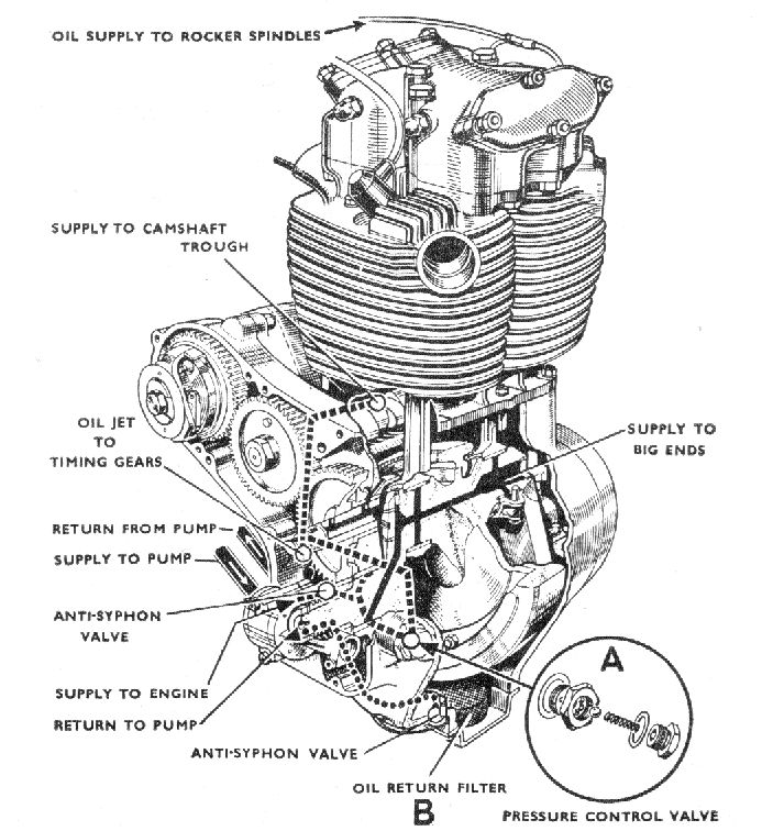 A Bsa Oilflow on Harley Davidson Engine Parts Diagram