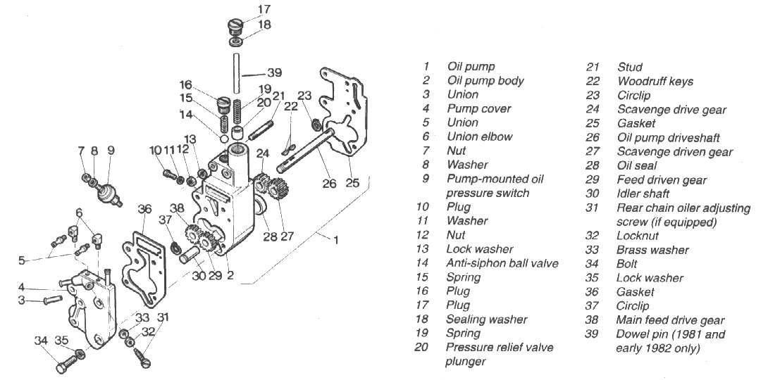 Harley Davidson Oil System Diagram