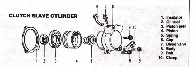 how bike clutch works